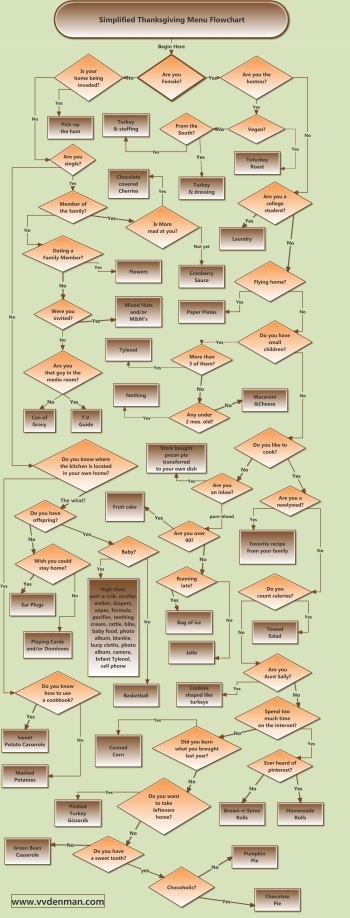 vvdenman Thanksgiving Flowchart 2